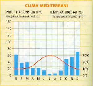 Clima Mediterrneo